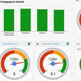 Aan de grafieken en meters kun je zien hoe goed je als gastouder presteert